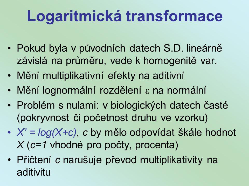 Logaritmická transformace Pokud byla v původních datech S.D.