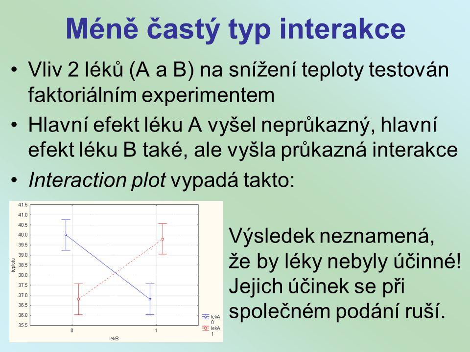 Méně častý typ interakce Vliv 2 léků (A a B) na snížení teploty testován faktoriálním experimentem Hlavní efekt léku A vyšel neprůkazný, hlavní efekt léku B také, ale vyšla průkazná interakce Interaction plot vypadá takto: Výsledek neznamená, že by léky nebyly účinné.