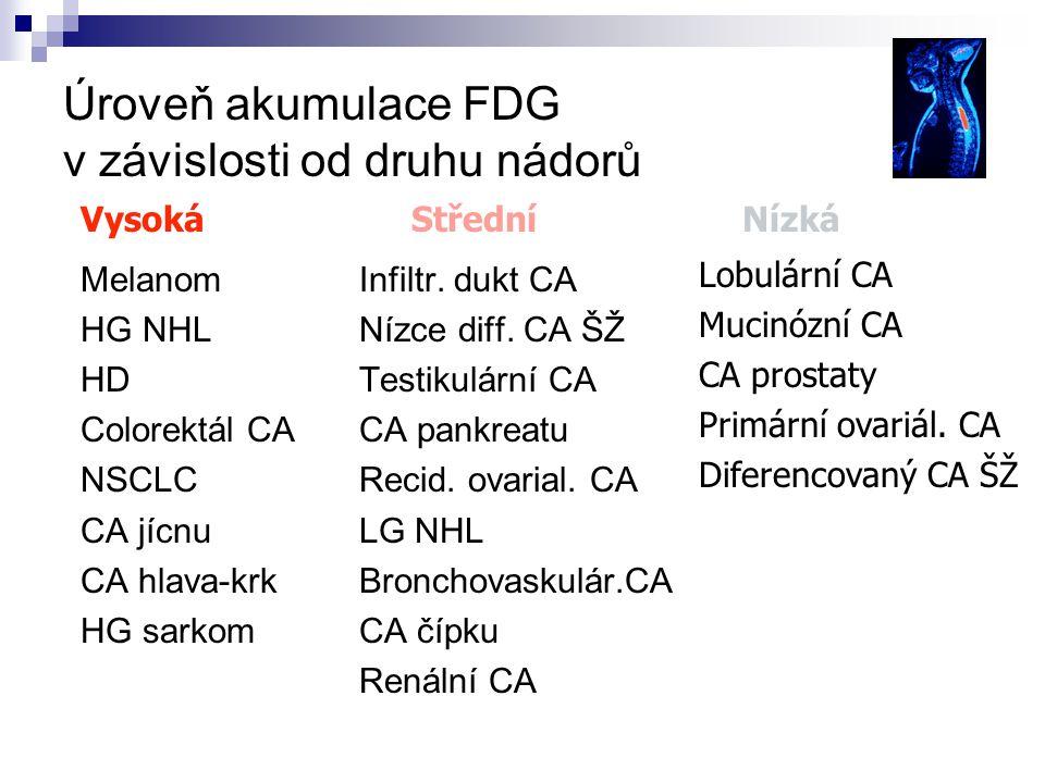Úroveň akumulace FDG v závislosti od druhu nádorů Melanom HG NHL HD Colorektál CA NSCLC CA jícnu CA hlava-krk HG sarkom Infiltr.