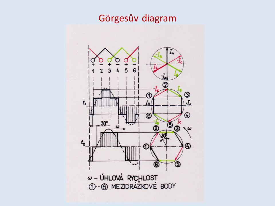 Görgesův diagram