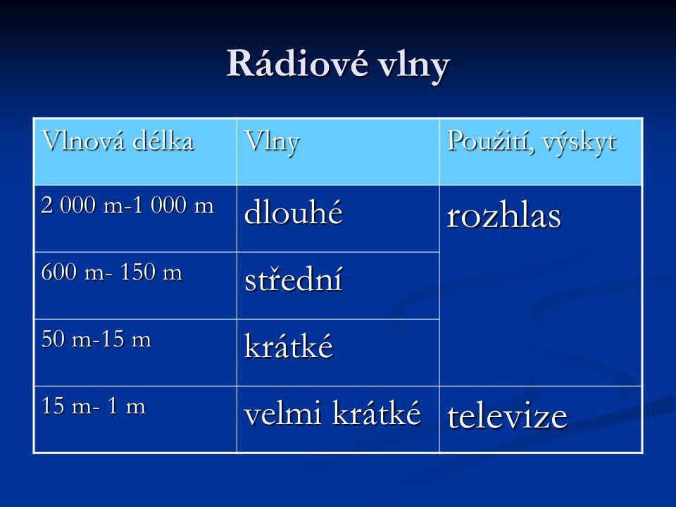 Rádiové vlny Vlnová délka Vlny Použití, výskyt 2 000 m-1 000 m dlouhérozhlas 600 m- 150 m střední 50 m-15 m krátké 15 m- 1 m velmi krátké televize