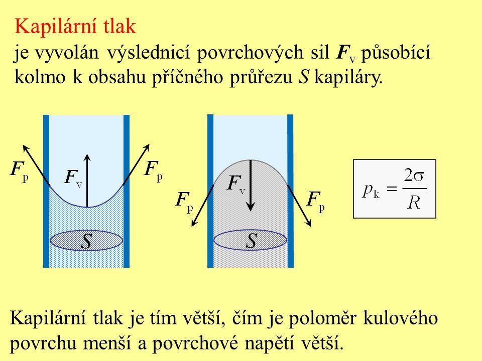 Kapilární tlak Voda ve skleněné kapiláře Rtuť ve skleněné kapiláře