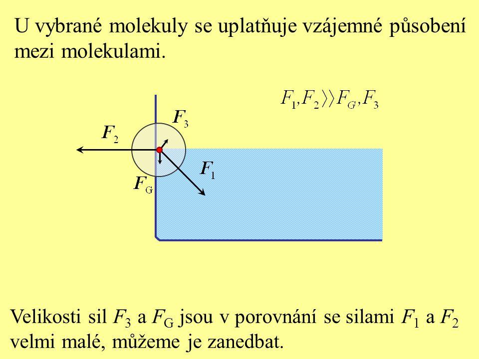 Výsledná síla působící na molekulu má směr ven z kapaliny.