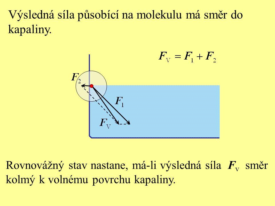 Rovnovážný stav nastane, má-li výsledná síla F v směr kolmý k volnému povrchu kapaliny.