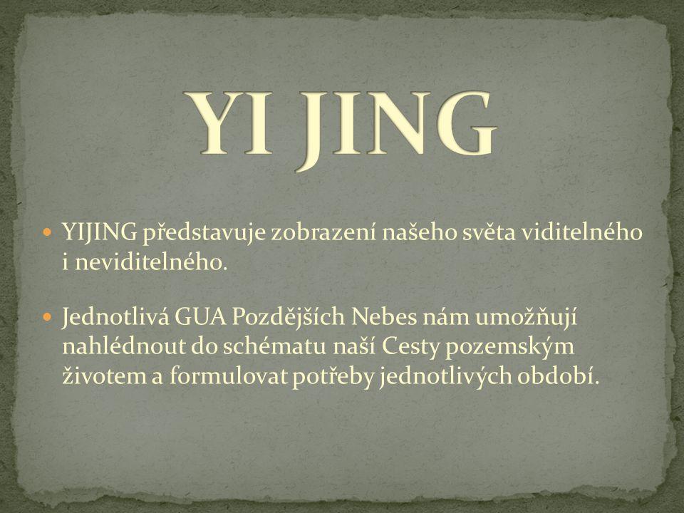 YIJING představuje zobrazení našeho světa viditelného i neviditelného. Jednotlivá GUA Pozdějších Nebes nám umožňují nahlédnout do schématu naší Cesty