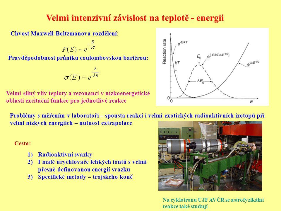 Pravděpodobnost průniku coulombovskou bariérou: Chvost Maxwell-Boltzmanova rozdělení: Velmi intenzivní závislost na teplotě - energii Velmi silný vliv teploty a rezonancí v nízkoenergetické oblasti excitační funkce pro jednotlivé reakce Problémy s měřením v laboratoři – spousta reakcí i velmi exotických radioaktivních izotopů při velmi nízkých energiích – nutnost extrapolace Cesta: 1)Radioaktivní svazky 2)I malé urychlovače lehkých iontů s velmi přesně definovanou energií svazku 3)Specifické metody – trojského koně Na cyklotronu ÚJF AVČR se astrofyzikální reakce také studují