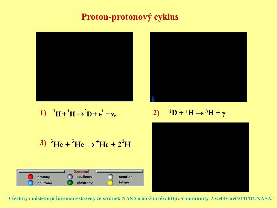 2 D + 1 H  3 H +  1)2) 3) Proton-protonový cyklus Všechny i následující animace staženy ze stránek NASA a možno též: http://community-2.webtv.net/z111111/NASA/