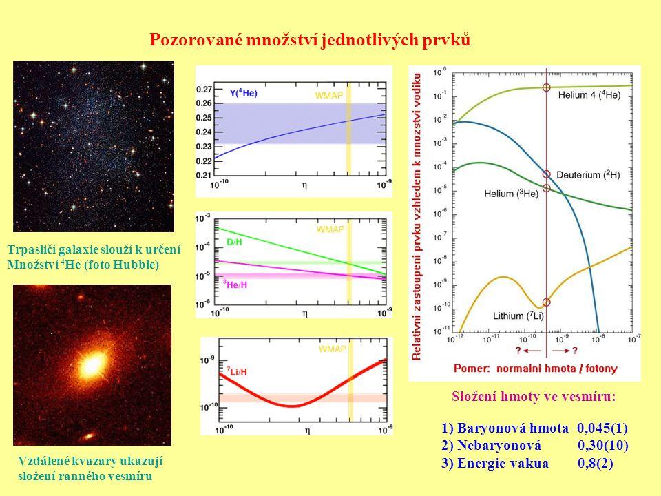 Složení hmoty ve vesmíru: 1) Baryonová hmota 0,045(1) 2) Nebaryonová 0,30(10) 3) Energie vakua 0,8(2) Pozorované množství jednotlivých prvků Trpasličí galaxie slouží k určení Množství 4 He (foto Hubble) Vzdálené kvazary ukazují složení ranného vesmíru