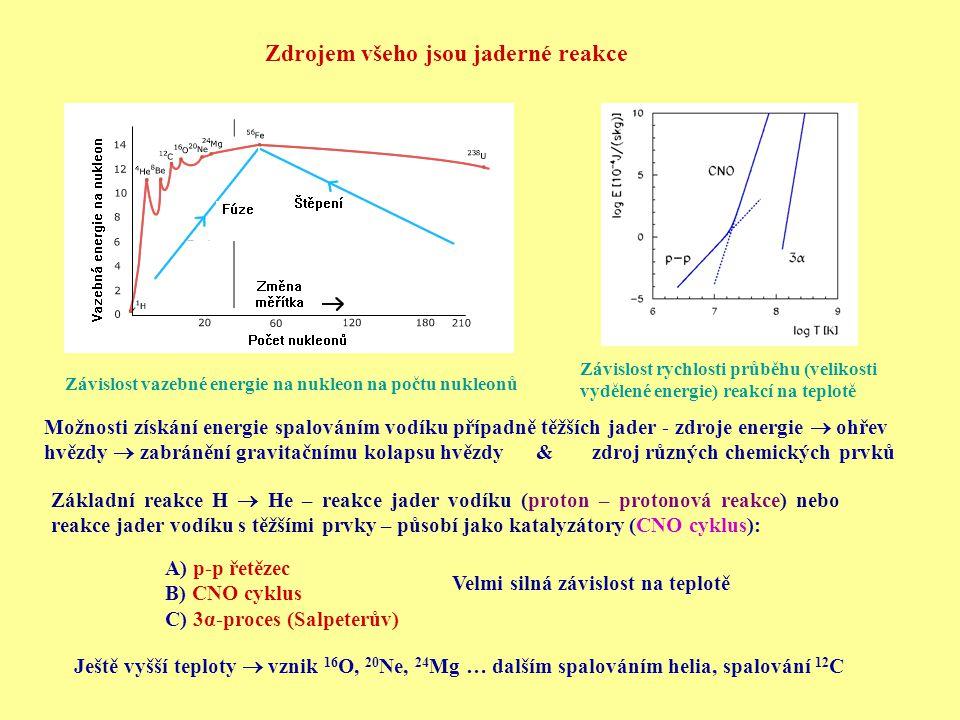 Zdrojem všeho jsou jaderné reakce Závislost vazebné energie na nukleon na počtu nukleonů Možnosti získání energie spalováním vodíku případně těžších jader - zdroje energie  ohřev hvězdy  zabránění gravitačnímu kolapsu hvězdy & zdroj různých chemických prvků Základní reakce H  He – reakce jader vodíku (proton – protonová reakce) nebo reakce jader vodíku s těžšími prvky – působí jako katalyzátory (CNO cyklus): A) p-p řetězec B) CNO cyklus C) 3α-proces (Salpeterův) Velmi silná závislost na teplotě Závislost rychlosti průběhu (velikosti vydělené energie) reakcí na teplotě Ještě vyšší teploty  vznik 16 O, 20 Ne, 24 Mg … dalším spalováním helia, spalování 12 C