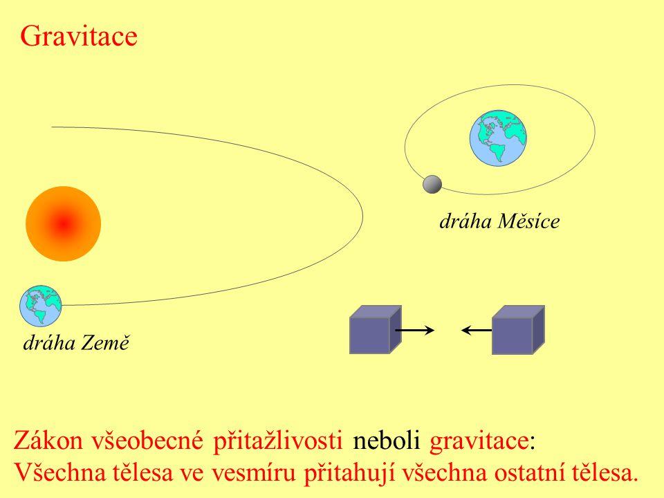 Gravitace Zákon všeobecné přitažlivosti neboli gravitace: Všechna tělesa ve vesmíru přitahují všechna ostatní tělesa. dráha Země dráha Měsíce