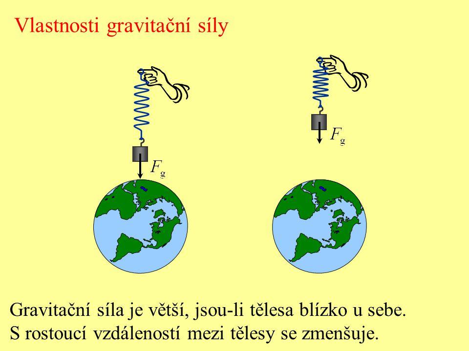 Vlastnosti gravitační síly Gravitační síla je větší, jsou-li tělesa blízko u sebe. S rostoucí vzdáleností mezi tělesy se zmenšuje.