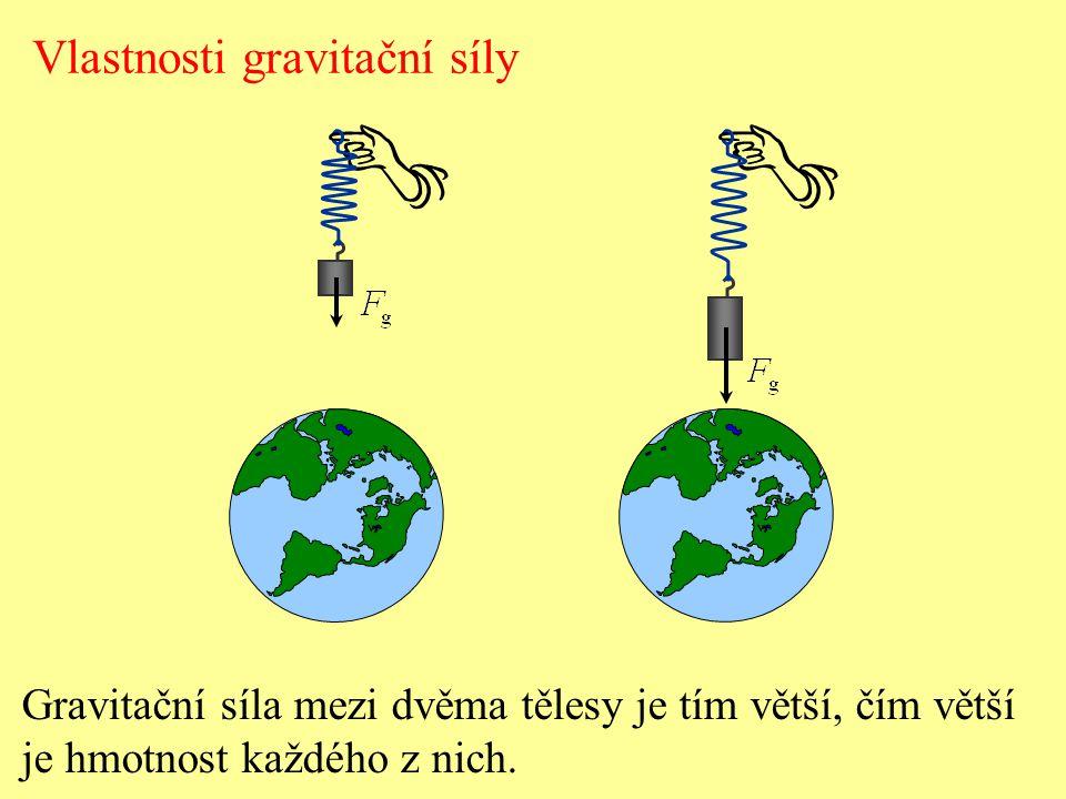 Vlastnosti gravitační síly Gravitační síla mezi dvěma tělesy je tím větší, čím větší je hmotnost každého z nich.
