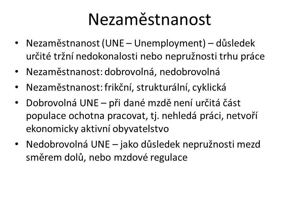 Nezaměstnanost Nezaměstnanost (UNE – Unemployment) – důsledek určité tržní nedokonalosti nebo nepružnosti trhu práce Nezaměstnanost: dobrovolná, nedob