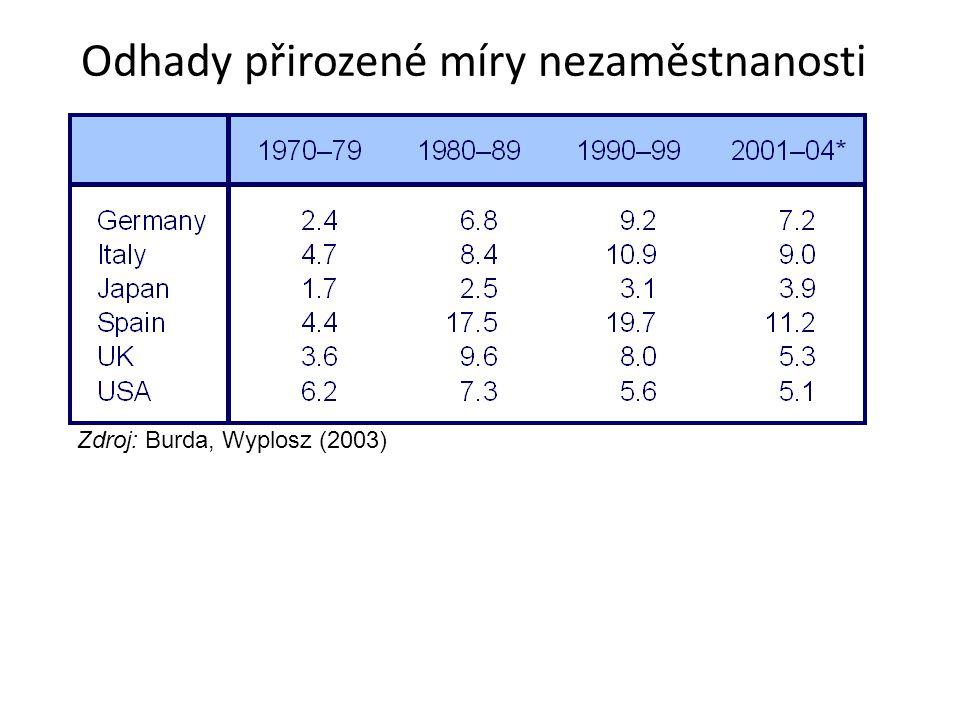 Odhady přirozené míry nezaměstnanosti Zdroj: Burda, Wyplosz (2003)
