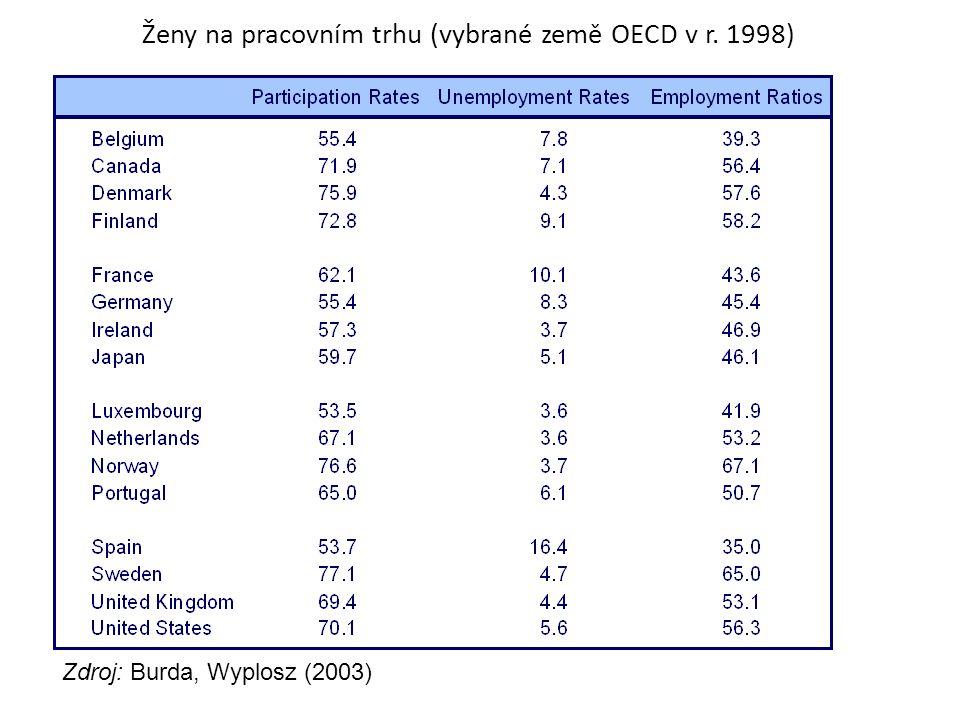 Ženy na pracovním trhu (vybrané země OECD v r. 1998) Zdroj: Burda, Wyplosz (2003)