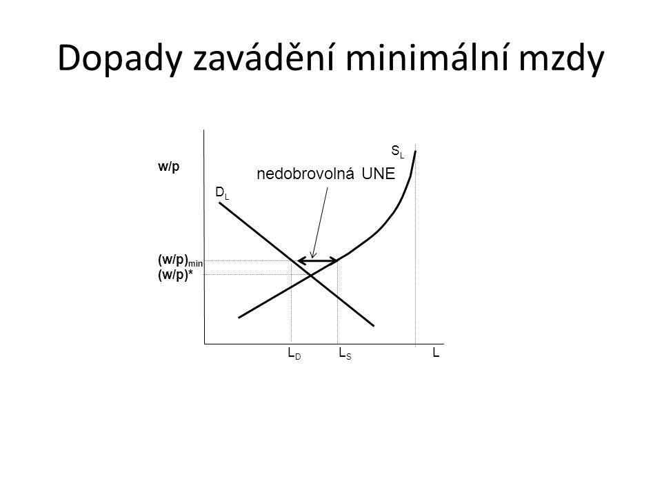 Dopady zavádění minimální mzdy L D L S L w/p (w/p) min (w/p)* SLSL nedobrovolná UNE DLDL