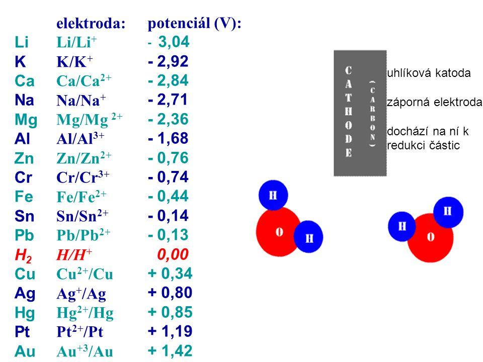 elektroda: Li/Li + K/K + Ca/Ca 2+ Na/Na + Mg/Mg 2+ Al/Al 3+ Zn/Zn 2+ Cr/Cr 3+ Fe/Fe 2+ Sn/Sn 2+ Pb/Pb 2+ H/H + Cu 2+ /Cu Ag + /Ag Hg 2+ /Hg Pt 2+ /Pt Au +3 /Au Li K Ca Na Mg Al Zn Cr Fe Sn Pb H 2 Cu Ag Hg Pt Au - 3,04 - 2,92 - 2,84 - 2,71 - 2,36 - 1,68 - 0,76 - 0,74 - 0,44 - 0,14 - 0,13 0,00 + 0,34 + 0,80 + 0,85 + 1,19 + 1,42 potenciál (V): uhlíková katoda záporná elektroda dochází na ní k redukci částic