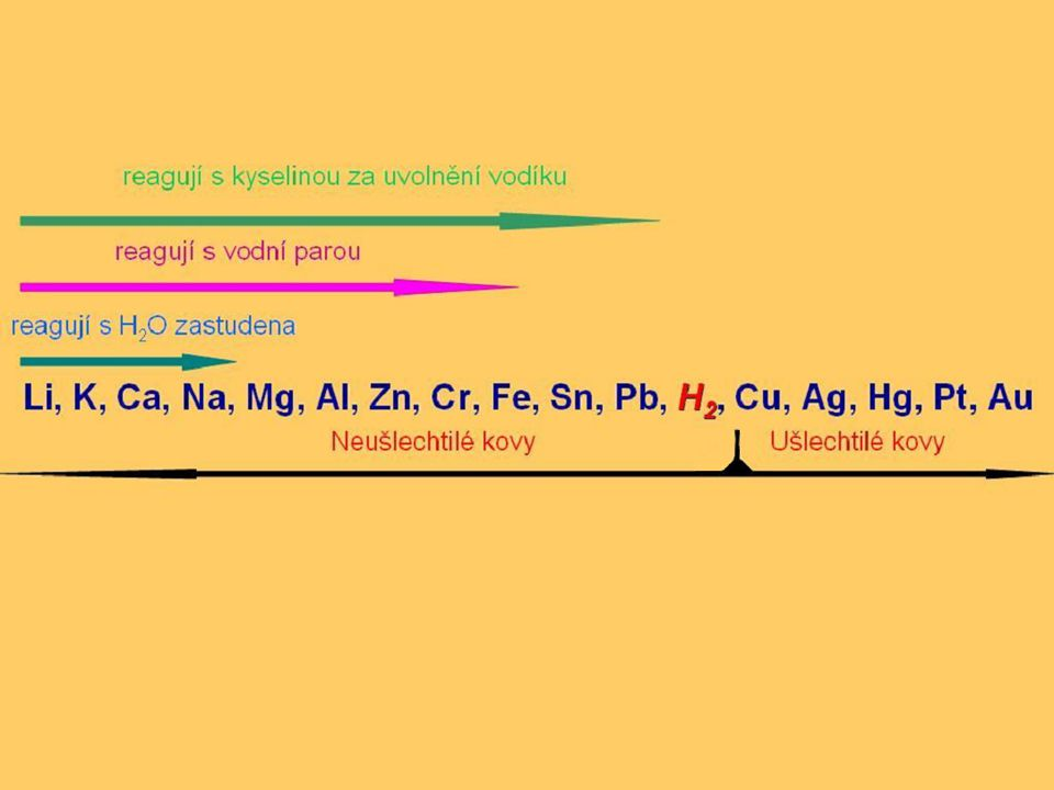 Mg Al Zn Cr Fe Sn Pb H 2 Cu Ag Hg Pt Au Li K Ca Na 2K + 2H 2 O → 2KOH + H 2 2Na + 2H 2 O → 2NaOH + H 2 reagují s vodou zastudena