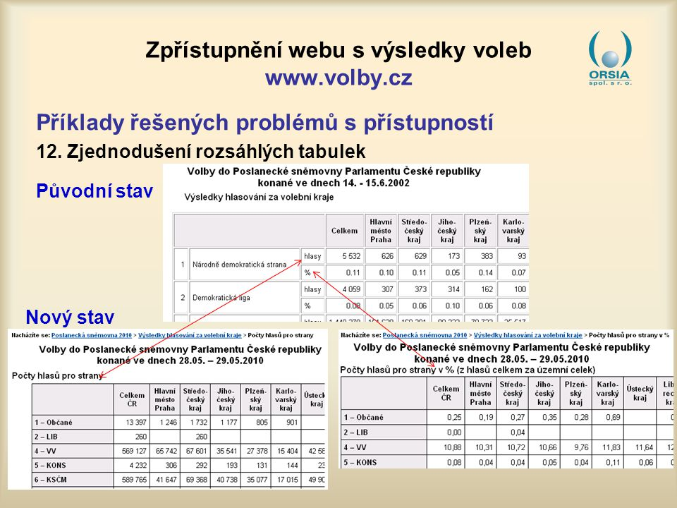 Zpřístupnění webu s výsledky voleb www.volby.cz Příklady řešených problémů s přístupností 12.