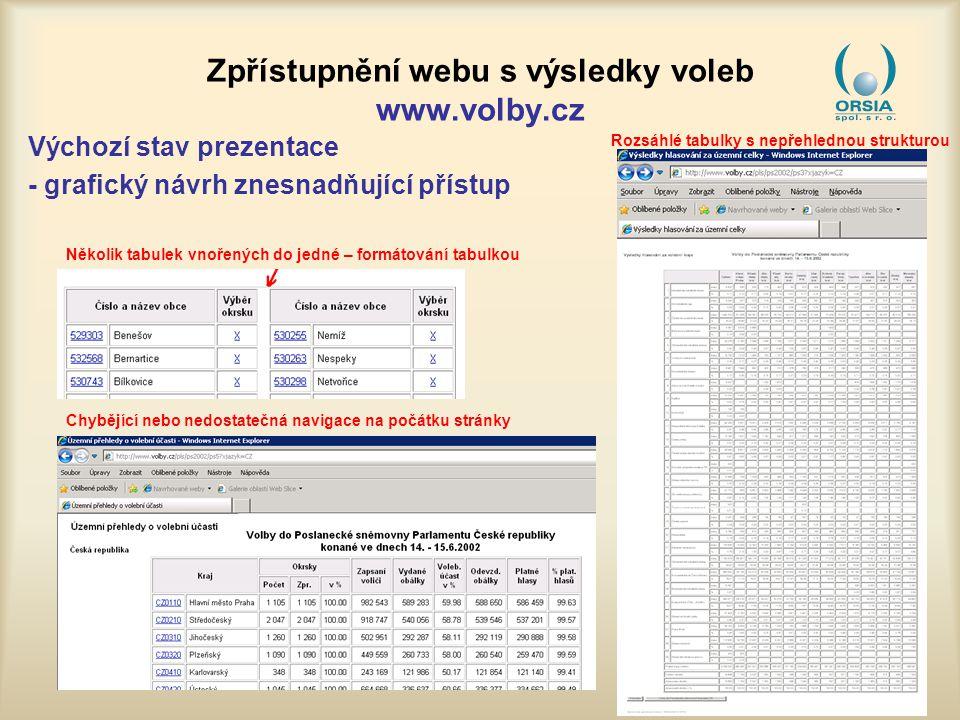 Zpřístupnění webu s výsledky voleb www.volby.cz Výchozí stav prezentace www.volby.cz – kód generující nepřístupný webwww.volby.cz Nebyly zavedeny značky pro identifikaci záhlaví tabulek Grafické objekty určené k ovládání stránky neměly definován alternativní textový popisek Formátování textu bylo prováděno tabulkou Nebyly korektně vyznačeny prvky tvořící nadpisy a seznamy Velikost písma byla definována v absolutních jednotkách (pixel)