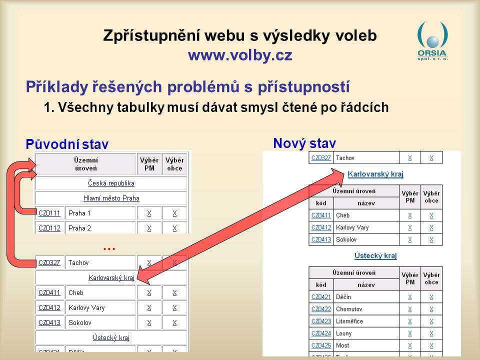 Zpřístupnění webu s výsledky voleb www.volby.cz Příklady řešených problémů s přístupností 1.
