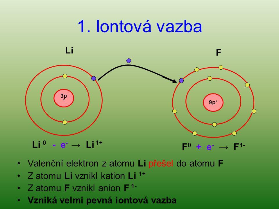 1. Iontová vazba 3p + 9p + F 0 + e - → F 1- Li 0 - e - → Li 1+ Valenční elektron z atomu Li přešel do atomu F Z atomu Li vznikl kation Li 1+ Z atomu F