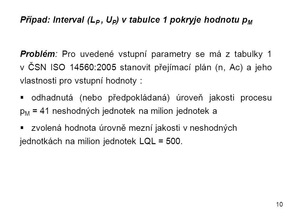 10 Případ: Interval (L P, U P ) v tabulce 1 pokryje hodnotu p M Problém: Pro uvedené vstupní parametry se má z tabulky 1 v ČSN ISO 14560:2005 stanovit