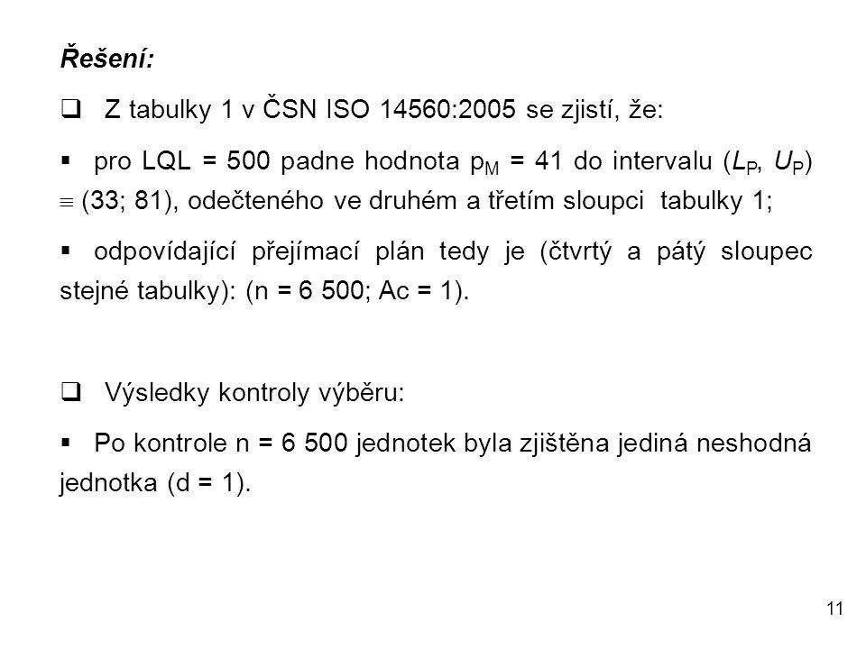 11 Řešení:  Z tabulky 1 v ČSN ISO 14560:2005 se zjistí, že:  pro LQL = 500 padne hodnota p M = 41 do intervalu (L P, U P )  (33; 81), odečteného ve druhém a třetím sloupci tabulky 1;  odpovídající přejímací plán tedy je (čtvrtý a pátý sloupec stejné tabulky): (n = 6 500; Ac = 1).