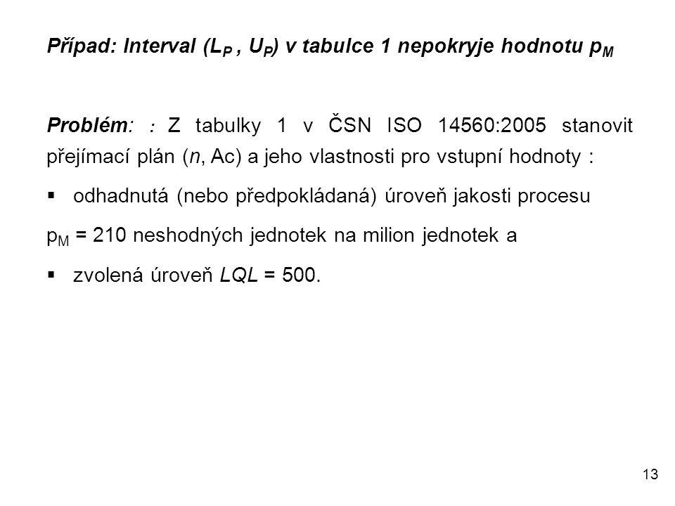 13 Případ: Interval (L P, U P ) v tabulce 1 nepokryje hodnotu p M Problém: : Z tabulky 1 v ČSN ISO 14560:2005 stanovit přejímací plán (n, Ac) a jeho vlastnosti pro vstupní hodnoty :  odhadnutá (nebo předpokládaná) úroveň jakosti procesu p M = 210 neshodných jednotek na milion jednotek a  zvolená úroveň LQL = 500.