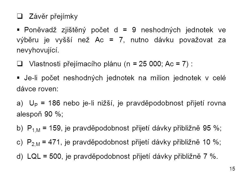 15  Závěr přejímky  Poněvadž zjištěný počet d = 9 neshodných jednotek ve výběru je vyšší než Ac = 7, nutno dávku považovat za nevyhovující.  Vlastn