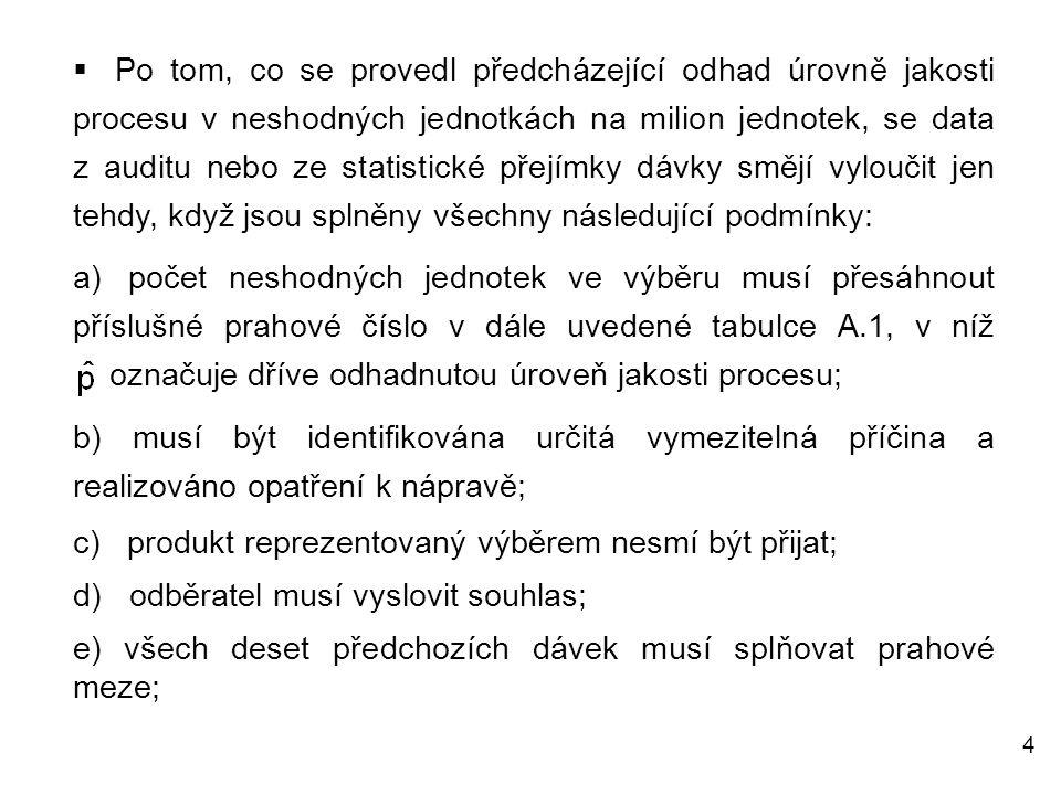4  Po tom, co se provedl předcházející odhad úrovně jakosti procesu v neshodných jednotkách na milion jednotek, se data z auditu nebo ze statistické