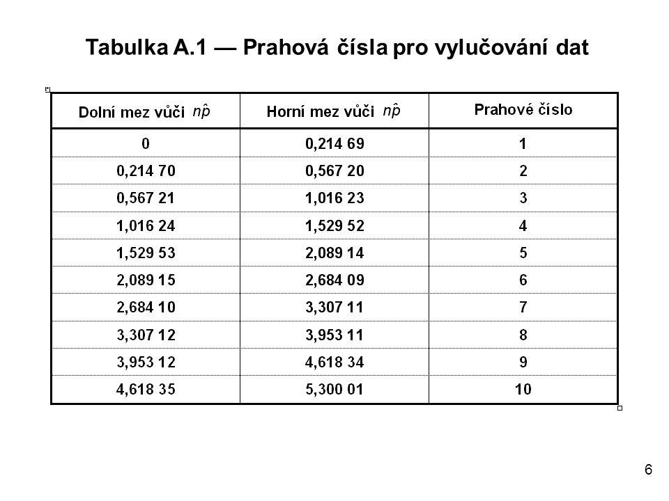 7  Příklad použití tabulky A.1:  K odhadu úrovně jakosti procesu byla použita dřívější data a bylo zjištěno 1002 neshodných jednotek na milion jednotek, což znamená, že  0,001.