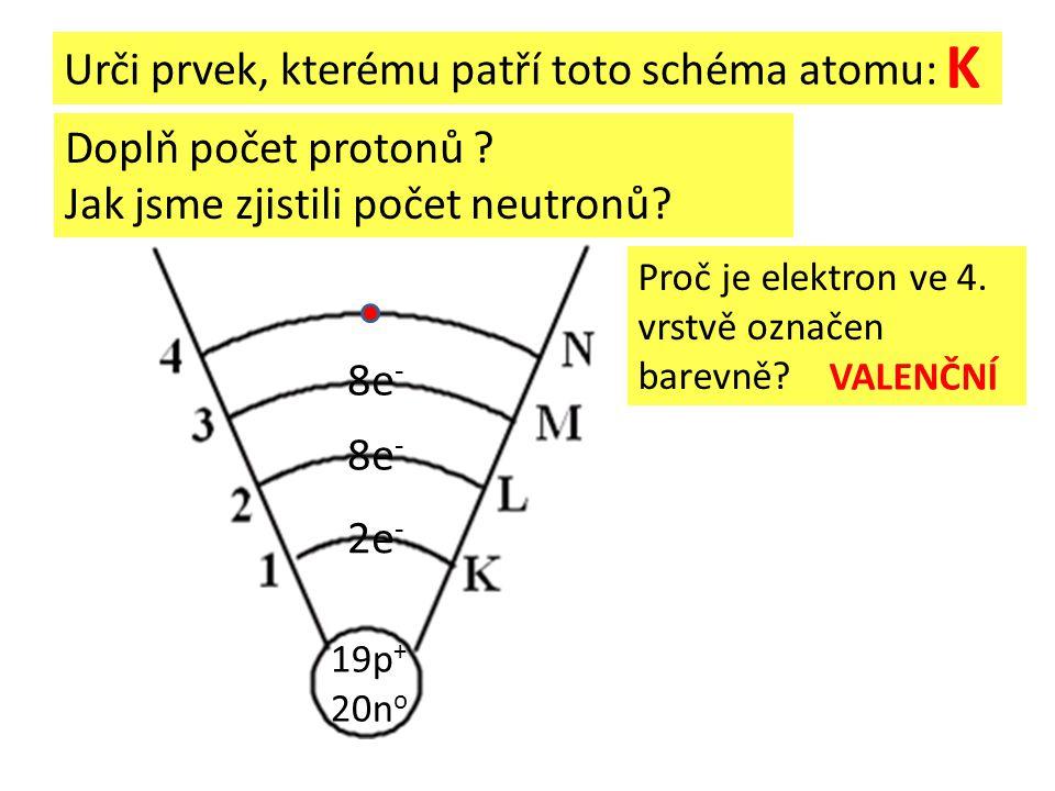 Urči prvek, kterému patří toto schéma atomu: 2e - 8e - 19p + 20n o Doplň počet protonů ? Jak jsme zjistili počet neutronů? Proč je elektron ve 4. vrst