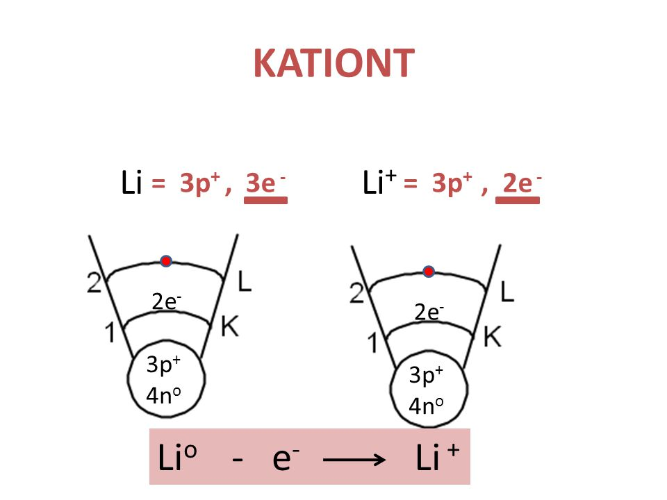 KATIONT Li 3p + 4n o 2e - 3p + 4n o 2e - Li + Li o - e - Li + = 3p +, 3e - = 3p +, 2e -