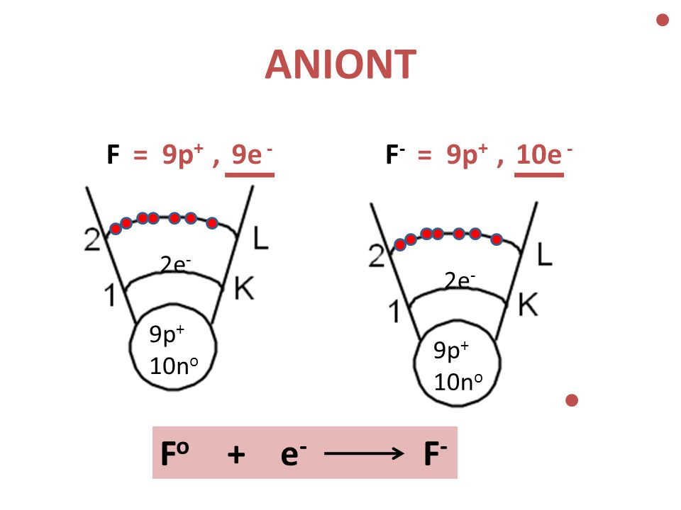 ANIONT 9p + 10n o 2e - 9p + 10n o 2e - FF-F- F o + e - F - = 9p +, 9e - = 9p +, 10e -
