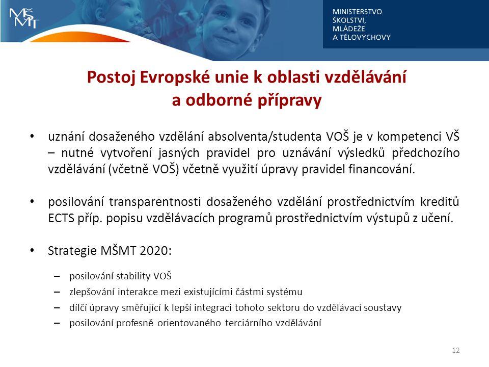 Postoj Evropské unie k oblasti vzdělávání a odborné přípravy uznání dosaženého vzdělání absolventa/studenta VOŠ je v kompetenci VŠ – nutné vytvoření jasných pravidel pro uznávání výsledků předchozího vzdělávání (včetně VOŠ) včetně využití úpravy pravidel financování.