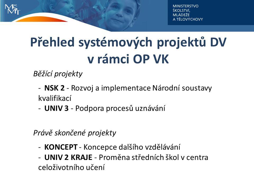 Přehled systémových projektů DV v rámci OP VK Běžící projekty -NSK 2 - Rozvoj a implementace Národní soustavy kvalifikací -UNIV 3 - Podpora procesů uznávání Právě skončené projekty -KONCEPT - Koncepce dalšího vzdělávání -UNIV 2 KRAJE - Proměna středních škol v centra celoživotního učení