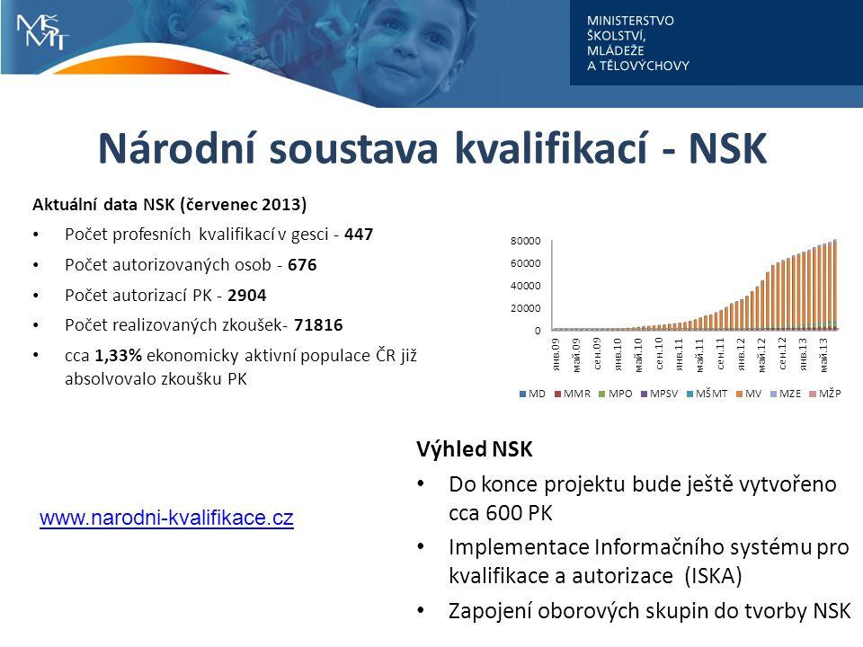 Národní soustava kvalifikací - NSK Aktuální data NSK (červenec 2013) Počet profesních kvalifikací v gesci - 447 Počet autorizovaných osob - 676 Počet autorizací PK - 2904 Počet realizovaných zkoušek- 71816 cca 1,33% ekonomicky aktivní populace ČR již absolvovalo zkoušku PK Výhled NSK Do konce projektu bude ještě vytvořeno cca 600 PK Implementace Informačního systému pro kvalifikace a autorizace (ISKA) Zapojení oborových skupin do tvorby NSK www.narodni-kvalifikace.cz