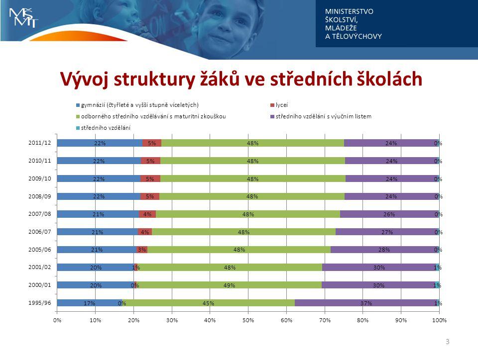 Vývoj struktury žáků ve středních školách 3