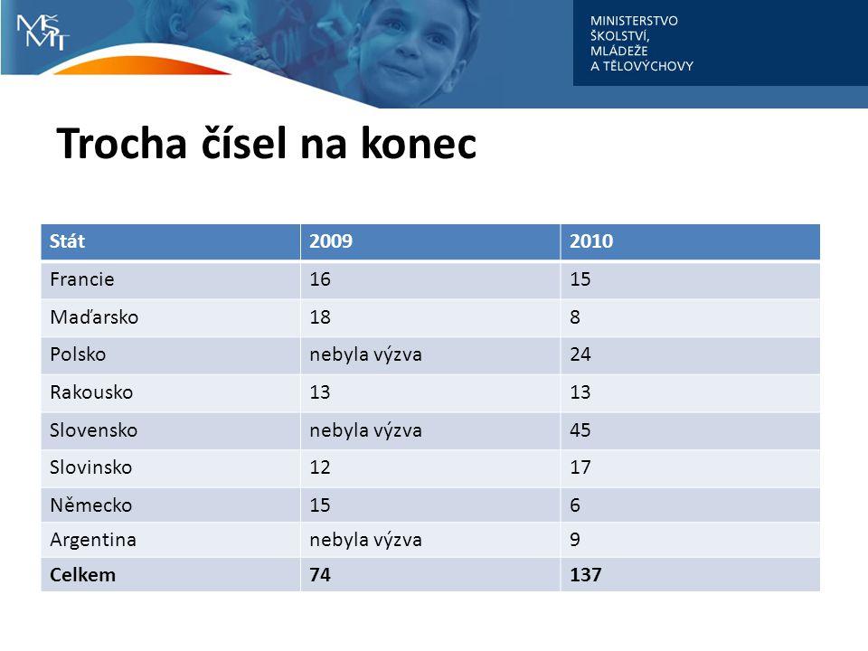 Trocha čísel na konec Stát20092010 Francie1615 Maďarsko188 Polskonebyla výzva24 Rakousko13 Slovenskonebyla výzva45 Slovinsko1217 Německo156 Argentinanebyla výzva9 Celkem74137