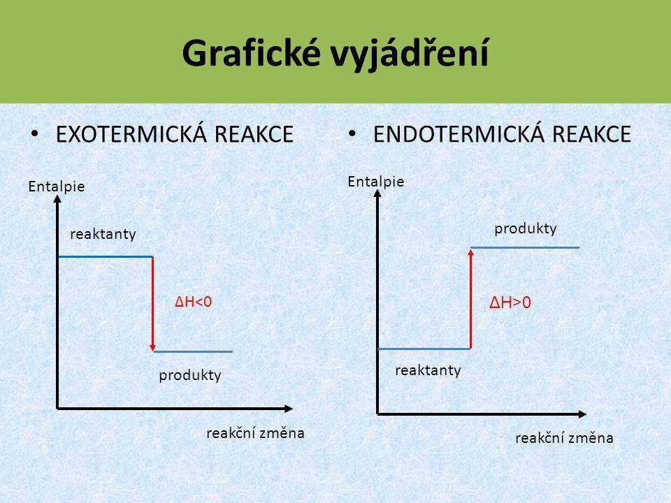 Grafické vyjádření EXOTERMICKÁ REAKCE ENDOTERMICKÁ REAKCE reakční změna Entalpie produkty reaktanty ΔH<0 ΔH>0