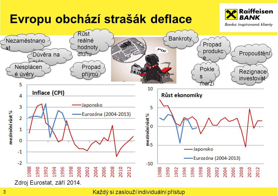 Každý si zaslouží individuální přístup Evropu obchází strašák deflace 3 Zdroj Eurostat, září 2014. Pokle s marží Růst reálné hodnoty dluhu Nezaměstnan