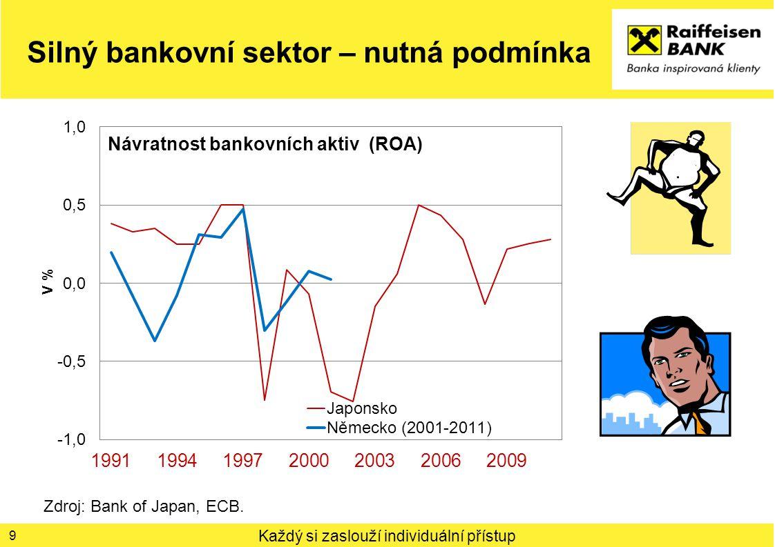 Každý si zaslouží individuální přístup Silný bankovní sektor – nutná podmínka 9 Zdroj: Bank of Japan, ECB.