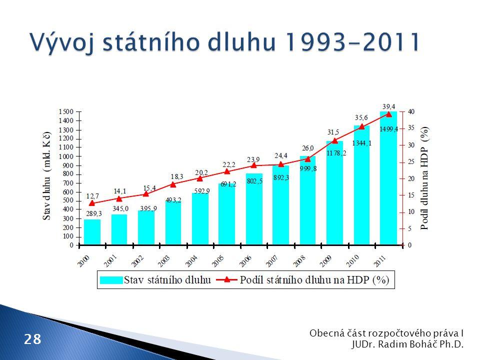 Obecná část rozpočtového práva I JUDr. Radim Boháč Ph.D. 28