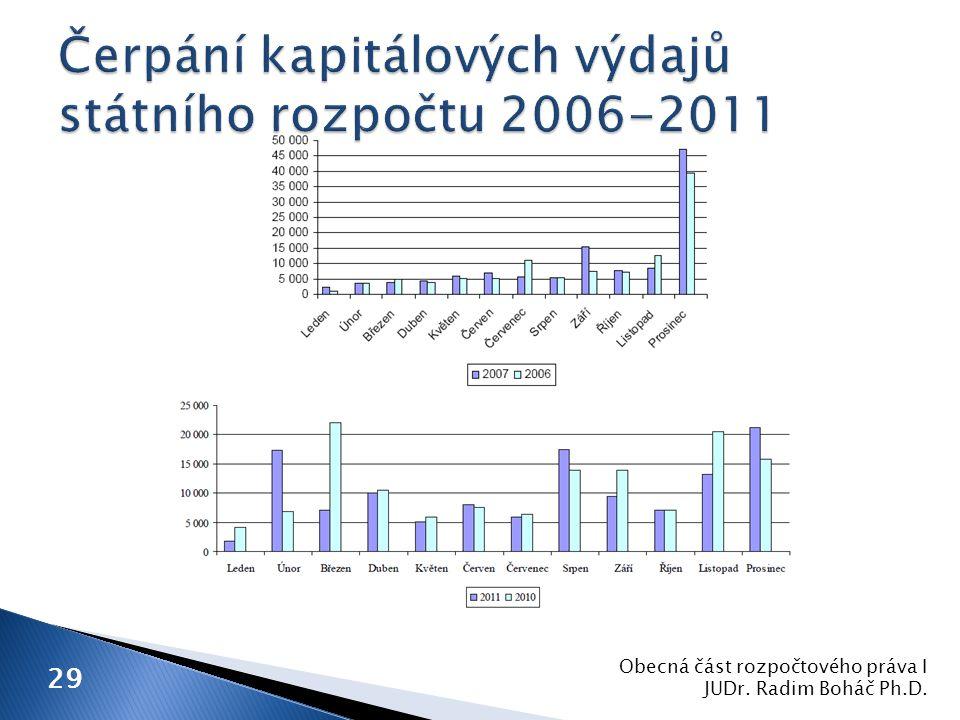 Obecná část rozpočtového práva I JUDr. Radim Boháč Ph.D. 29