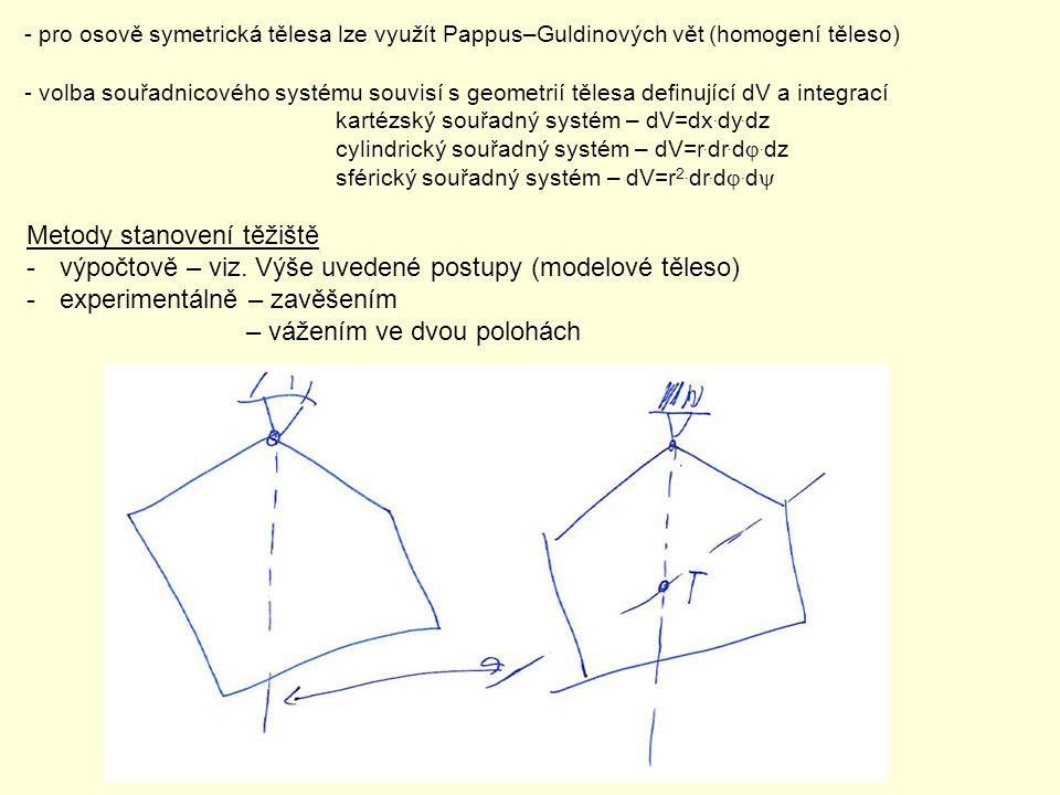 - pro osově symetrická tělesa lze využít Pappus–Guldinových vět (homogení těleso) - volba souřadnicového systému souvisí s geometrií tělesa definující