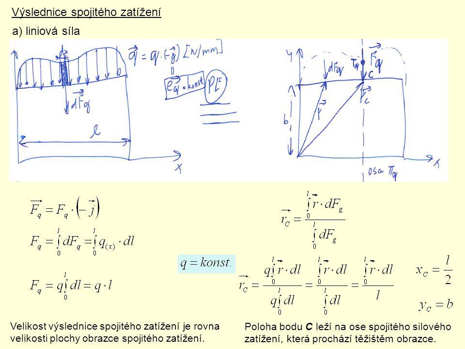 Výslednice spojitého zatížení a) liniová síla Velikost výslednice spojitého zatížení je rovna velikosti plochy obrazce spojitého zatížení. Poloha bodu