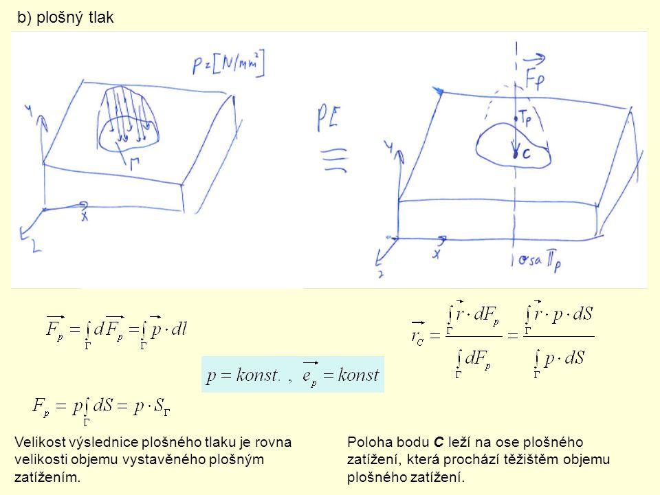 b) plošný tlak Velikost výslednice plošného tlaku je rovna velikosti objemu vystavěného plošným zatížením. Poloha bodu C leží na ose plošného zatížení