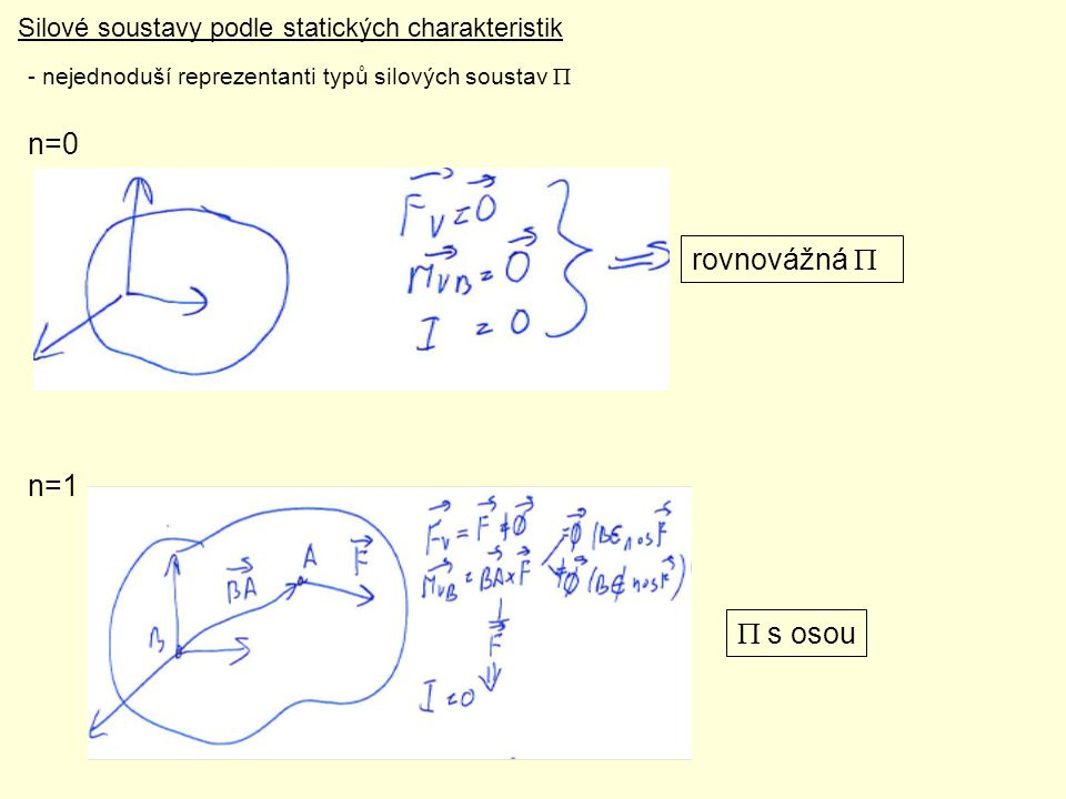 n=2 a) společná nositelka b) různoběžné nositelky b) rovnoběžné nositelky d) mimoběžné nositelky  bez osou točivá silová soustava <=