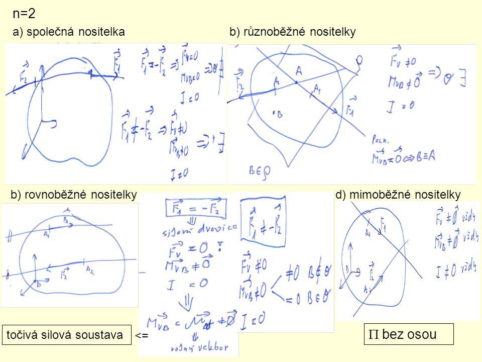 Výslednice spojitého zatížení a) liniová síla Velikost výslednice spojitého zatížení je rovna velikosti plochy obrazce spojitého zatížení.